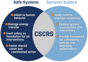 A Venn diagram showing how CSCRS represents the intersection of the principles Safe Systems and Systems Science. Safe Systems principles include adapt to human behavior, manage energy transfer, treat safety as foundation for all interventions, and foster shared vision and coordinated action. Systems Science principles include apply tools to manage complexity, explore system assumptions and interactions, and provide framework for considering policies and engaging stakeholders.